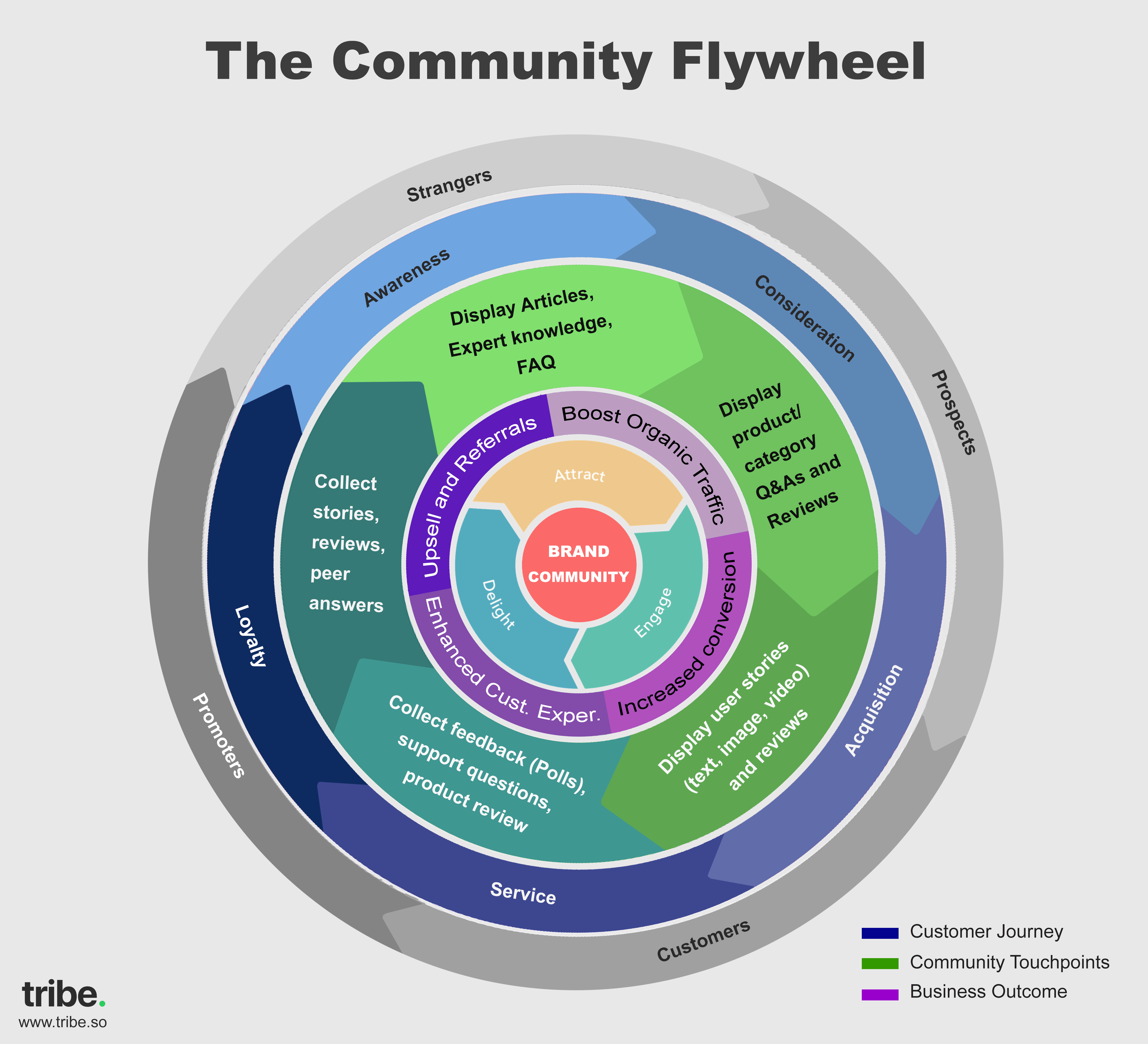 community flywheel